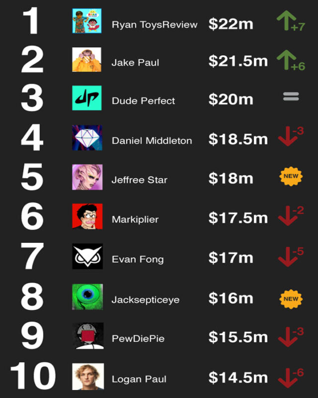top 10 paid youtubers